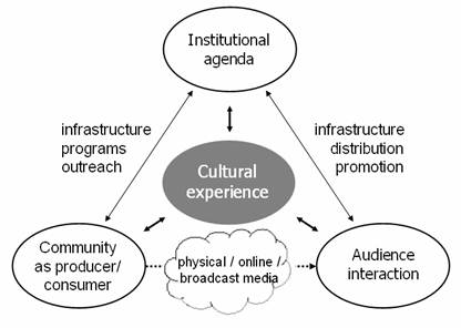 Semiotic representation of cultural experience