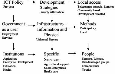 Figure 2: A framework for poverty alleviation with ICTs