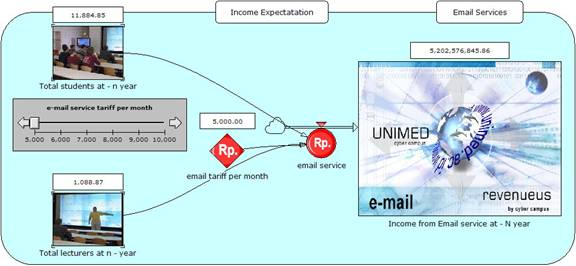 Figure 10. Simulation of revenue from e-mail services 2006-2010