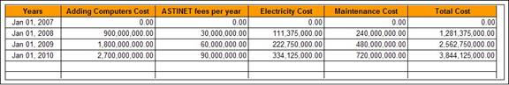 Table 3:   ICT expenses cost