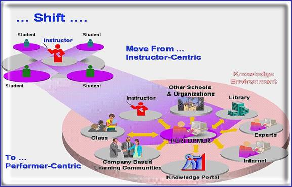 Figure 2. Shift Learning Process (Saragih, 2006)