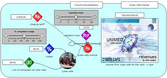 Figure 9. Simulation of revenue from cyber cafe 2006-2010