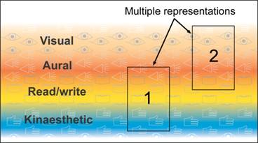 Figure 4: The multiple representation of a concept